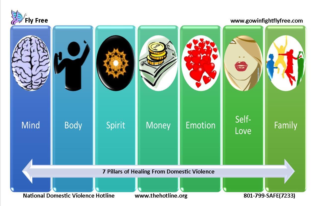 7 pillars of healthy relationships